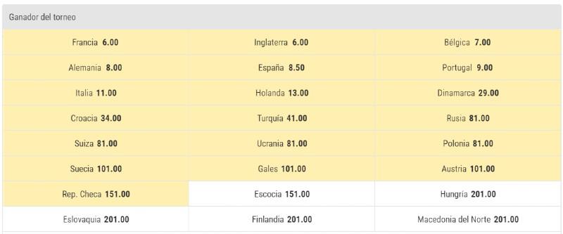 Gráfico selecciones Eurocopa 2020